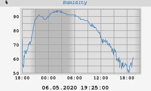 outside humidity
